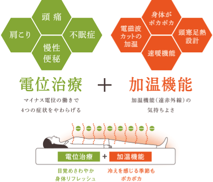 電位治療+加温機能